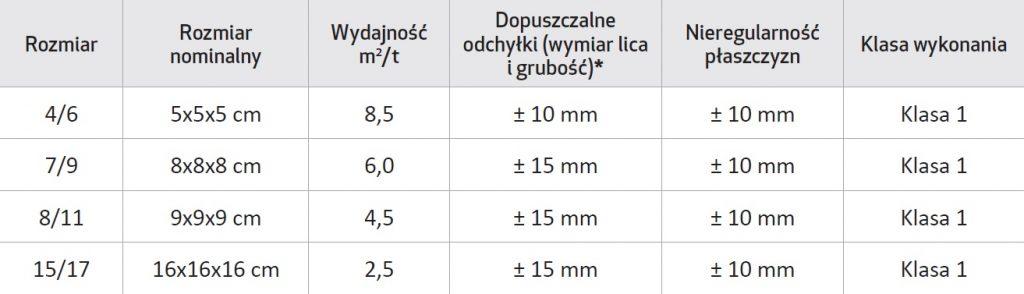 tabela_KOSTKA BRUKOWA o naturalnym przełomie