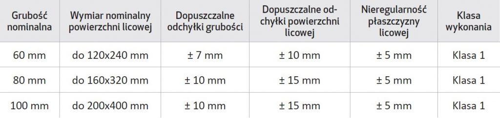 tabela_KOSTKA BRUKOWA górna powierzchnia płomieniowana