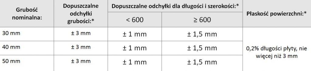 tabela_Stopnie okładzinowe